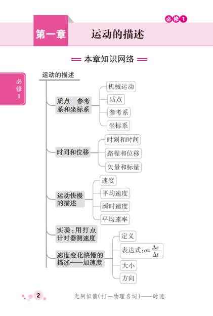 物理公式定律要点及高中选修(人教版v物理+透析郑州高中一中官网图片